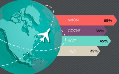 Low cost en los viajes de negocios